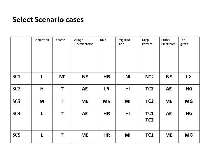 Select Scenario cases Population Income Village Electrification Rain Irrigation Land Crop Pattern Pump Electrified