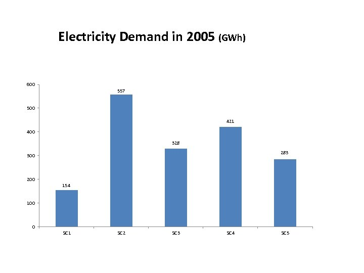 Electricity Demand in 2005 (GWh) 600 557 500 421 400 328 283 300 200