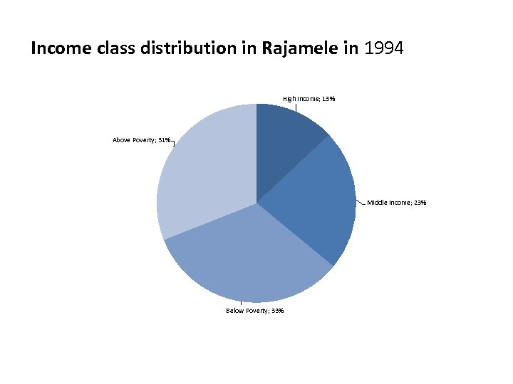 Income class distribution in Rajamele in 1994 High Income; 13% Above Poverty; 31% Middle