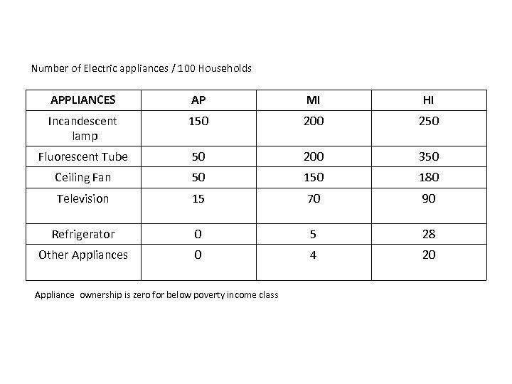 Number of Electric appliances / 100 Households APPLIANCES AP MI HI Incandescent lamp 150