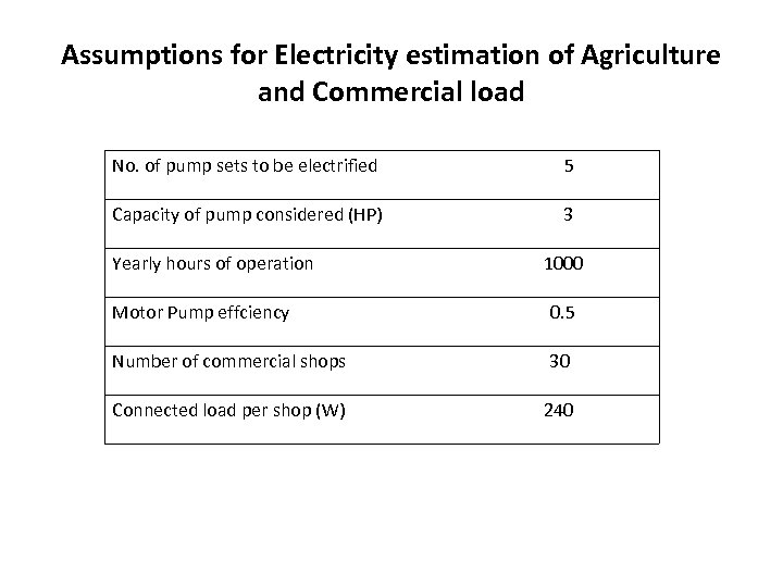 Assumptions for Electricity estimation of Agriculture and Commercial load No. of pump sets to