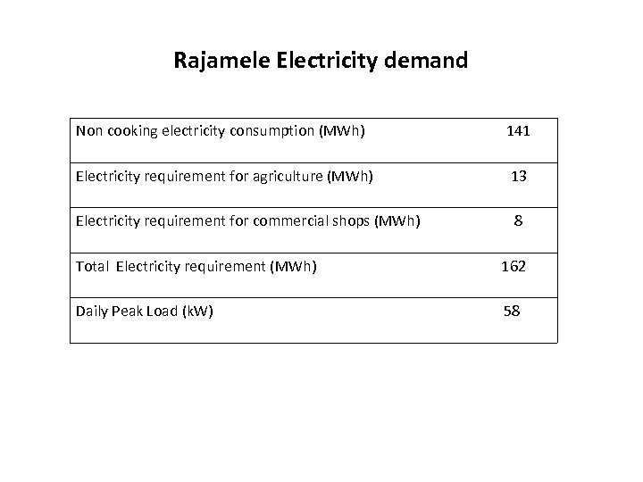 Rajamele Electricity demand Non cooking electricity consumption (MWh) 141 Electricity requirement for agriculture (MWh)