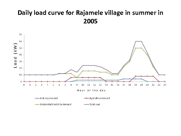 Load (k. W) Daily load curve for Rajamele village in summer in 2005