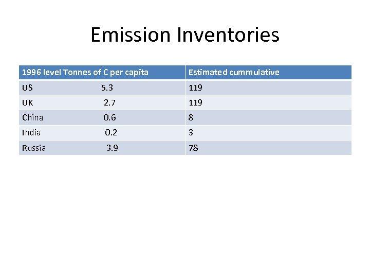 Emission Inventories 1996 level Tonnes of C per capita Estimated cummulative US 5. 3