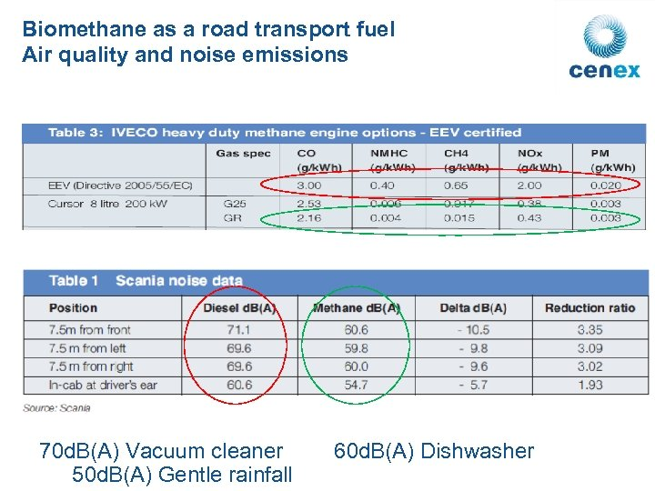 Biomethane as a road transport fuel Air quality and noise emissions 70 d. B(A)