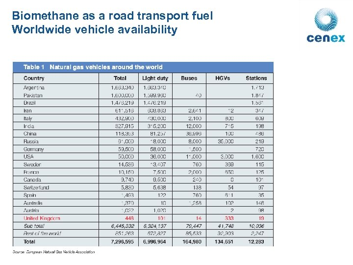Biomethane as a road transport fuel Worldwide vehicle availability