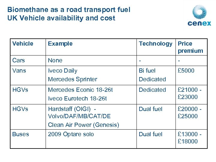 Biomethane as a road transport fuel UK Vehicle availability and cost Vehicle Example Technology