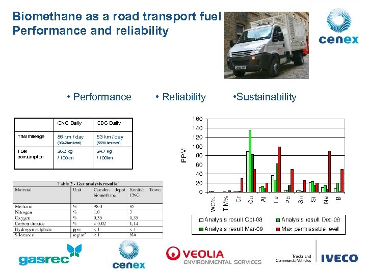 Biomethane as a road transport fuel Performance and reliability • Performance CNG Daily Fuel
