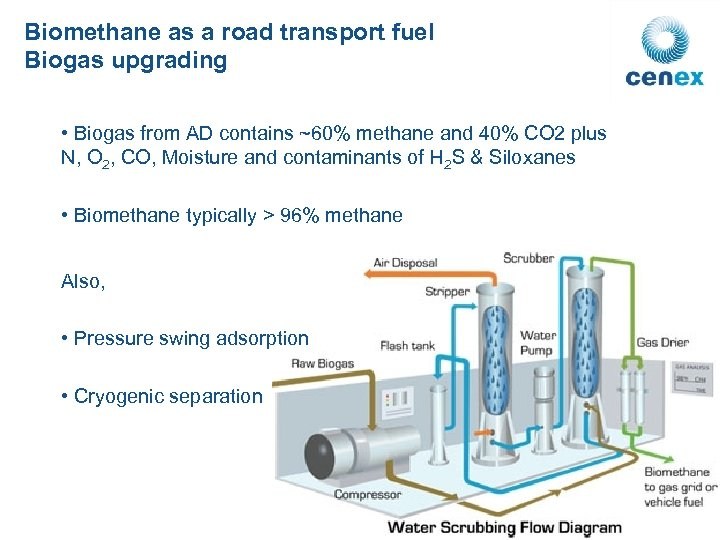 Biomethane as a road transport fuel Biogas upgrading • Biogas from AD contains ~60%