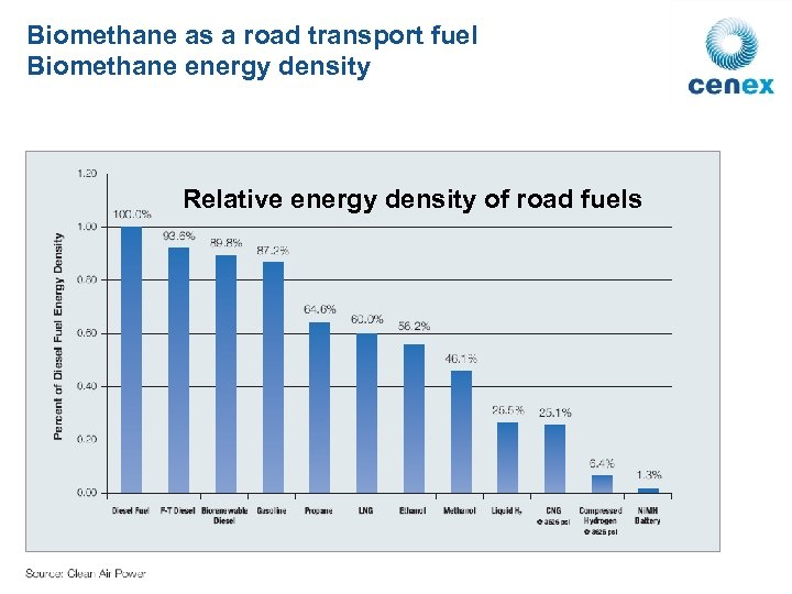Biomethane as a road transport fuel Biomethane energy density Relative energy density of road