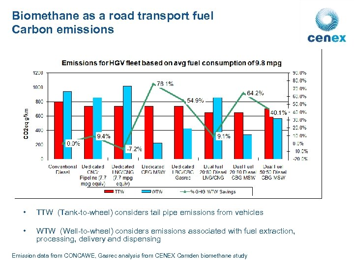 Biomethane as a road transport fuel Carbon emissions • TTW (Tank-to-wheel) considers tail pipe