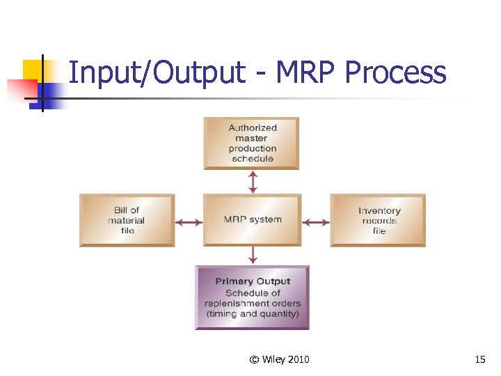 Input/Output - MRP Process © Wiley 2010 15