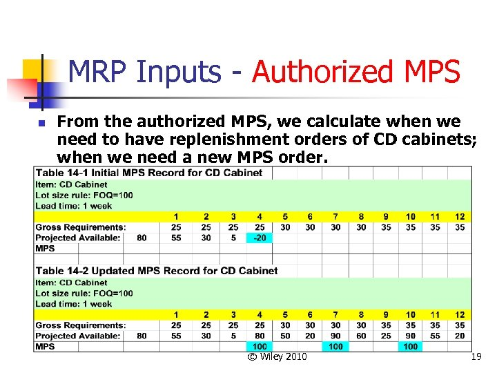 MRP Inputs - Authorized MPS n From the authorized MPS, we calculate when we