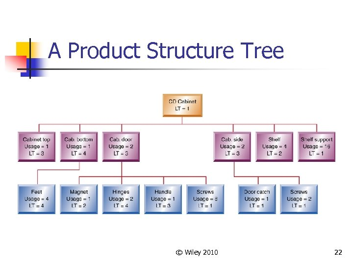 A Product Structure Tree © Wiley 2010 22