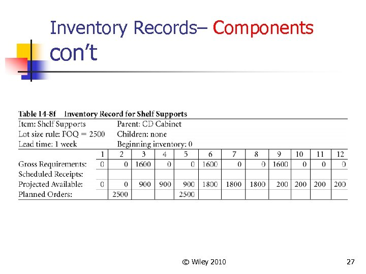Inventory Records– Components con't © Wiley 2010 27
