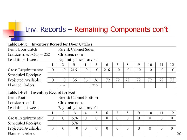 Inv. Records – Remaining Components con't © Wiley 2010 30