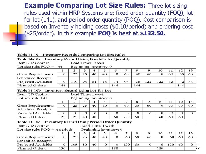 Example Comparing Lot Size Rules: Three lot sizing rules used within MRP Systems are: