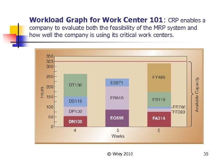 Workload Graph for Work Center 101: CRP enables a company to evaluate both the