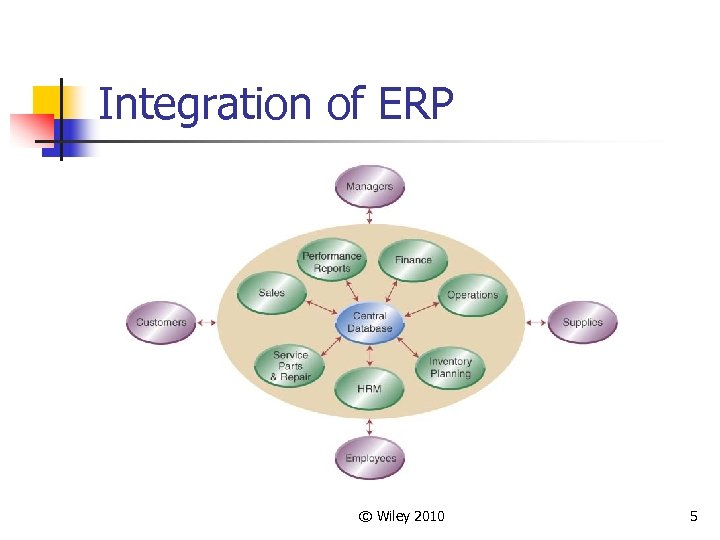 Integration of ERP © Wiley 2010 5