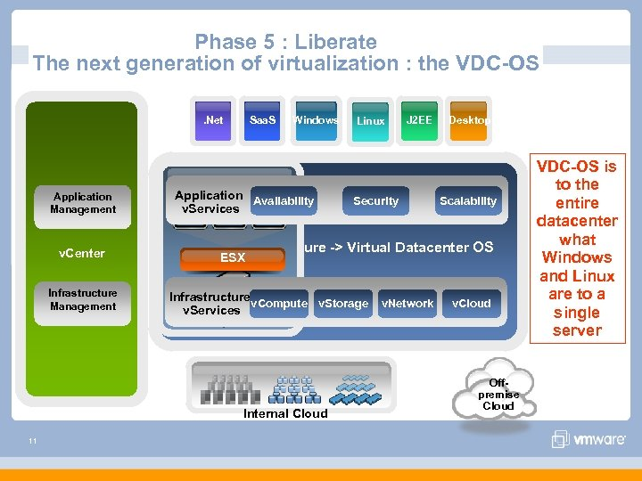 Phase 5 : Liberate The next generation of virtualization : the VDC-OS. Net Application