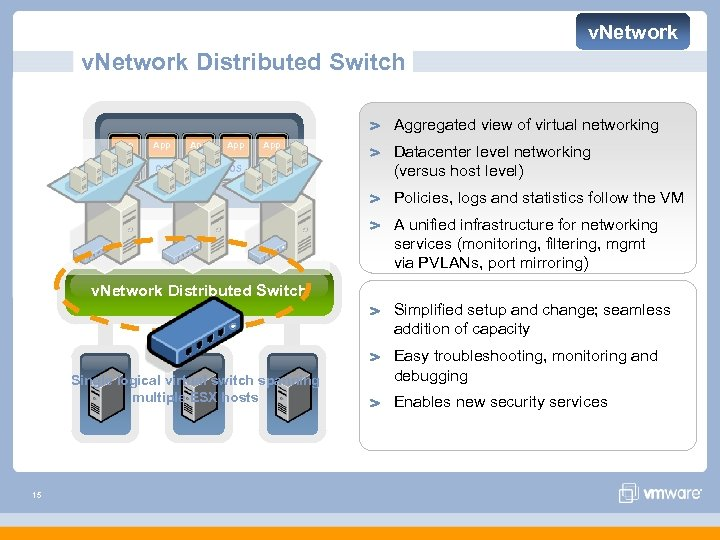 v. Network Distributed Switch Aggregated view of virtual networking App App App OS OS