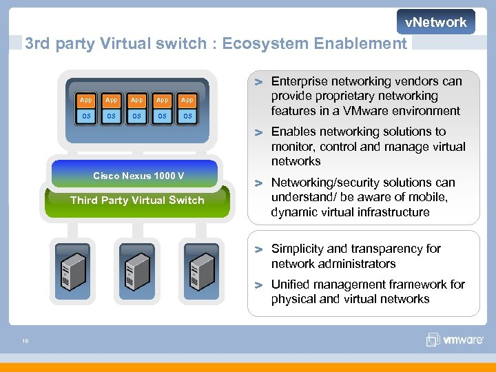 v. Network 3 rd party Virtual switch : Ecosystem Enablement App App App OS