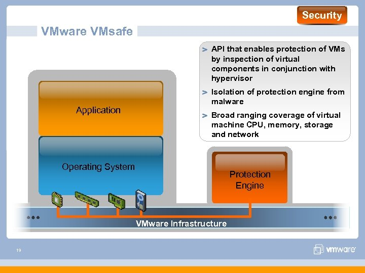 Security VMware VMsafe API that enables protection of VMs by inspection of virtual components