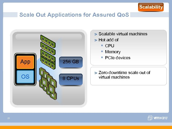 Scalability Scale Out Applications for Assured Qo. S App 256 GB 64 GB OS