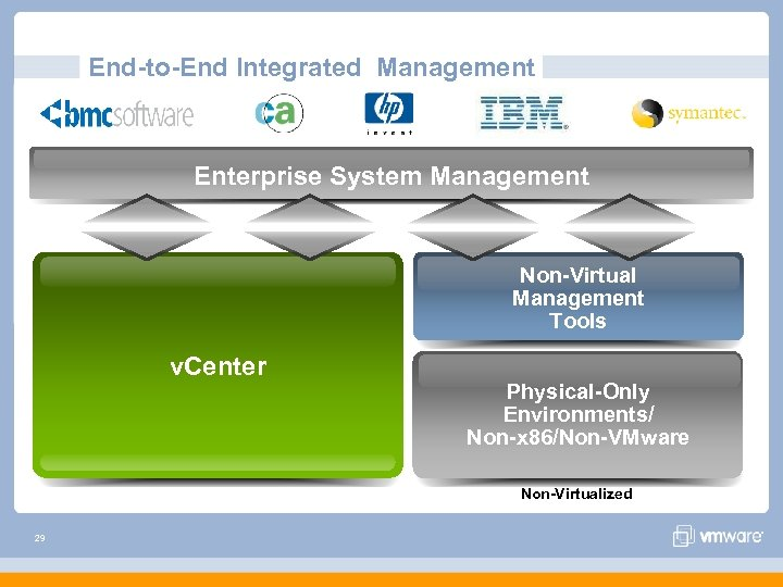 End-to-End Integrated Management Enterprise System Management Non-Virtual Management Tools v. Center Physical-Only Environments/ Non-x