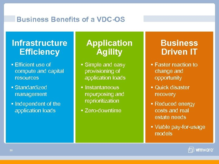 Business Benefits of a VDC-OS Infrastructure Efficiency Application Agility Business Driven IT § Efficient