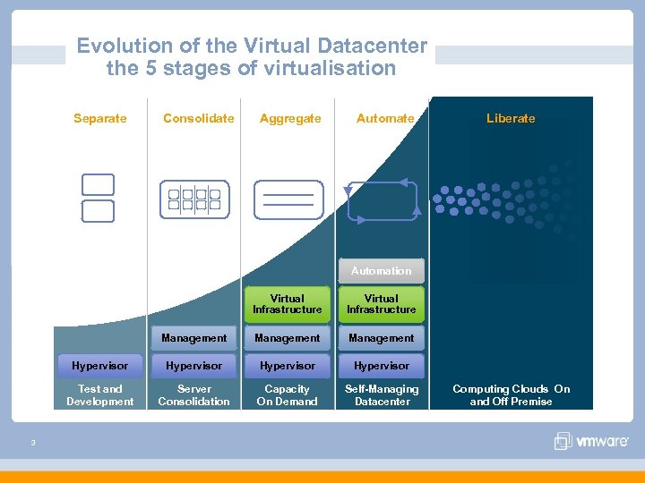Evolution of the Virtual Datacenter the 5 stages of virtualisation Separate Consolidate Aggregate Automate