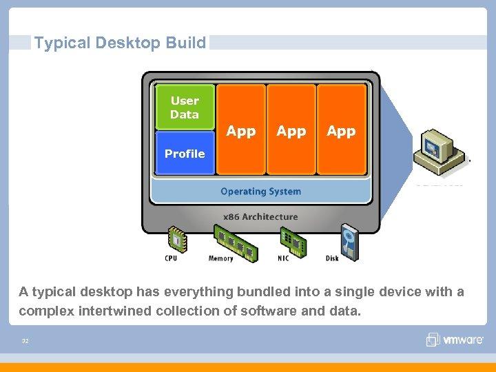 Typical Desktop Build User Data App App Profile A typical desktop has everything bundled