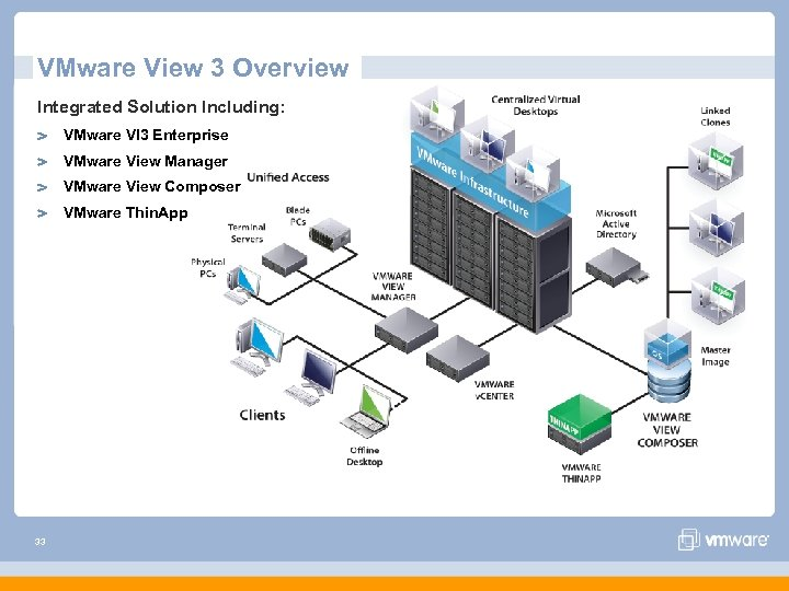 VMware View 3 Overview Integrated Solution Including: VMware VI 3 Enterprise VMware View Manager