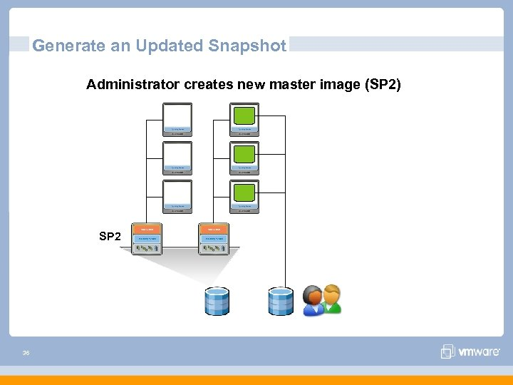 Generate an Updated Snapshot Administrator creates new master image (SP 2) SP 2 36