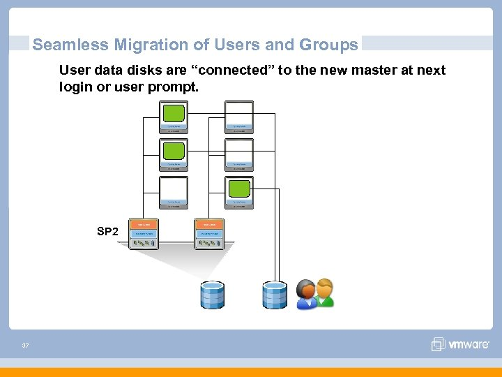 """Seamless Migration of Users and Groups User data disks are """"connected"""" to the new"""