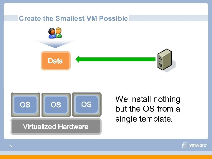 Create the Smallest VM Possible Data OS OS OS Virtualized Hardware 39 We install