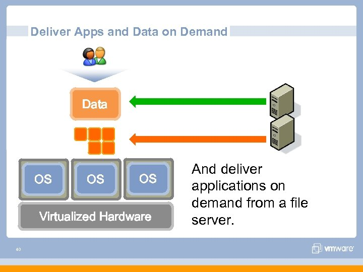 Deliver Apps and Data on Demand Data OS OS OS Virtualized Hardware 40 And