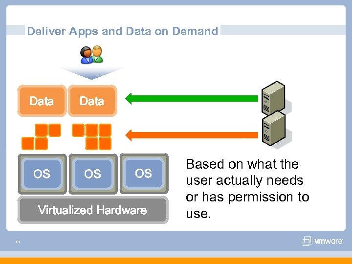 Deliver Apps and Data on Demand Data OS OS Virtualized Hardware 41 Based on
