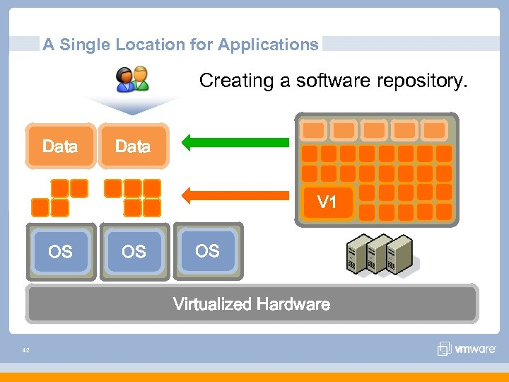 A Single Location for Applications Creating a software repository. Data V 1 OS OS