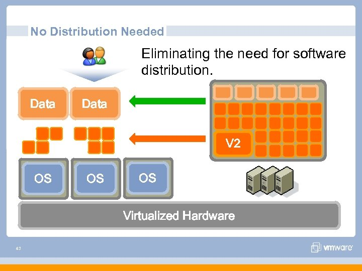 No Distribution Needed Eliminating the need for software distribution. Data V 2 OS OS