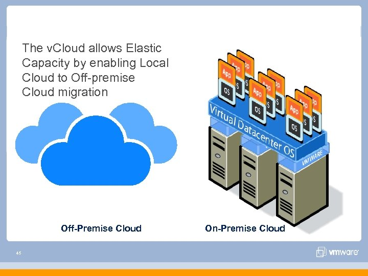The v. Cloud allows Elastic Capacity by enabling Local Cloud to Off-premise Cloud migration