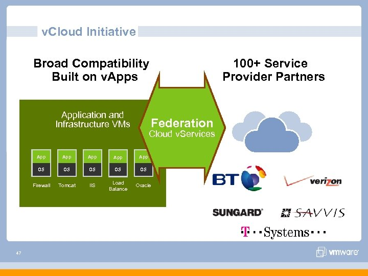 v. Cloud Initiative Broad Compatibility Built on v. Apps Application and Infrastructure VMs 100+