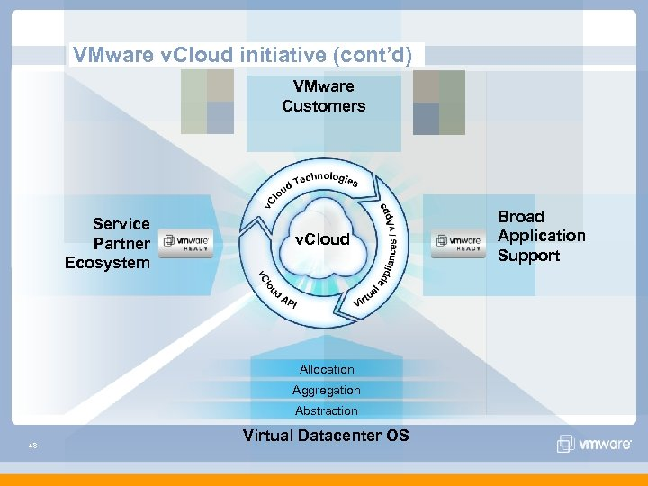 VMware v. Cloud initiative (cont'd) VMware Customers Service Partner Ecosystem v. Cloud Allocation Aggregation