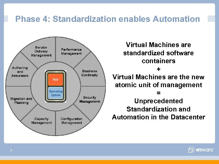 Phase 4: Standardization enables Automation Virtual Machines are standardized software containers + Virtual Machines