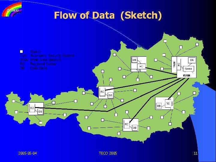 Flow of Data (Sketch) 2005 -05 -04 TECO 2005 11