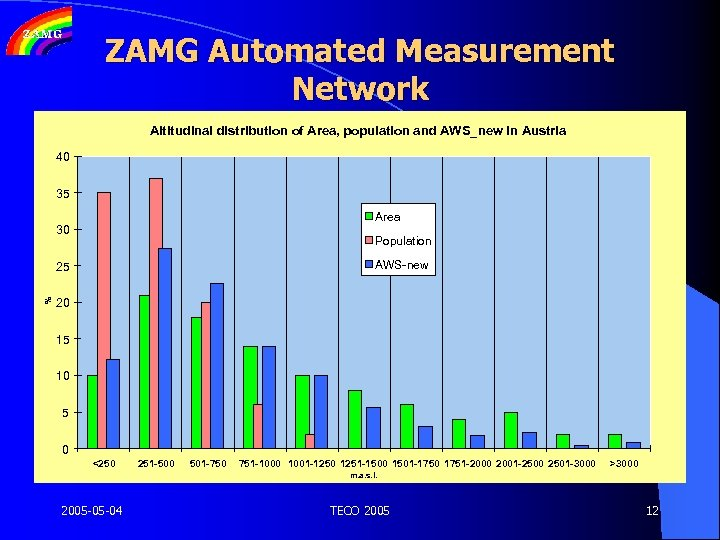 ZAMG Automated Measurement Network Altitudinal distribution of Area, population and AWS_new in Austria 40