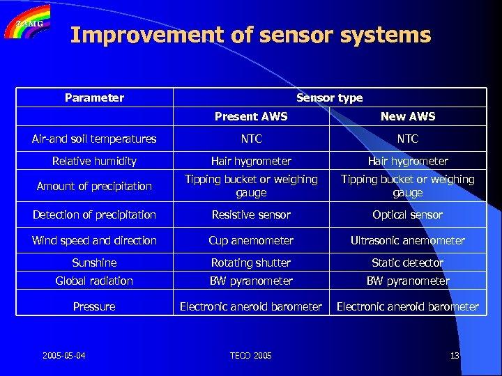 Improvement of sensor systems Parameter Sensor type Present AWS New AWS Air-and soil temperatures