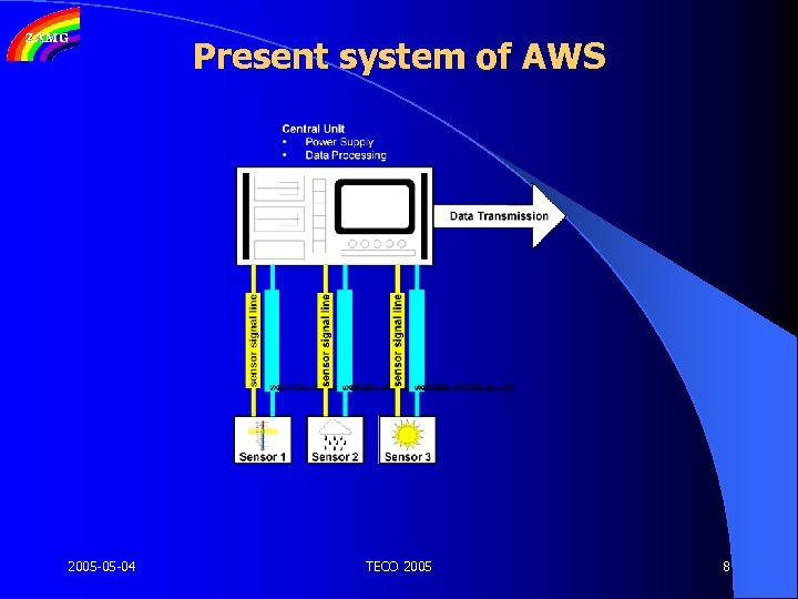 Present system of AWS 2005 -05 -04 TECO 2005 8