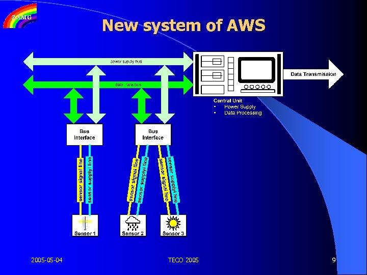 New system of AWS 2005 -05 -04 TECO 2005 9