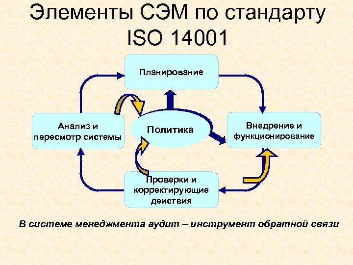 Элементы СЭМ по стандарту ISO 14001 Планирование Анализ и пересмотр системы Политика Внедрение и